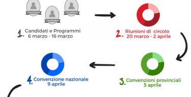 #Congresso2017 – Risultati provvisori riunioni di circolo in Piemonte