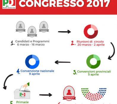 #Congresso 2017 – Risultati provvisori riunioni di circolo in Piemonte
